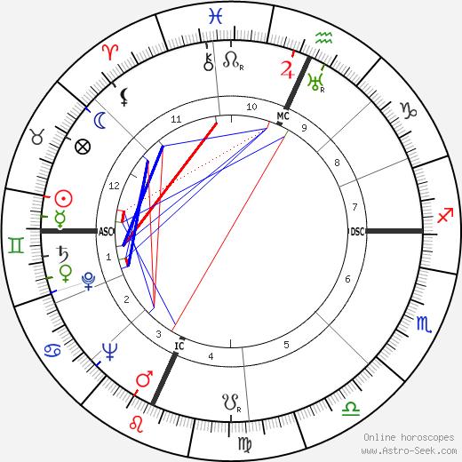 Vance Packard birth chart, Vance Packard astro natal horoscope, astrology
