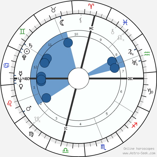 Alan Cranston horoscope, astrology, sign, zodiac, date of birth, instagram