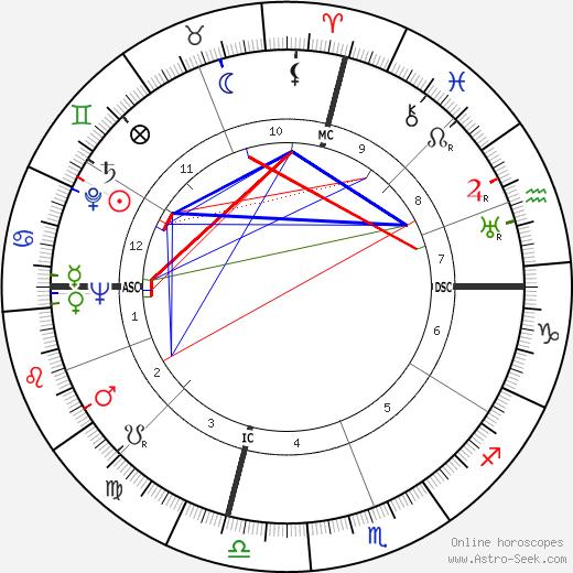 Alan Cranston tema natale, oroscopo, Alan Cranston oroscopi gratuiti, astrologia