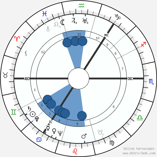 Alexander Campbell wikipedia, horoscope, astrology, instagram