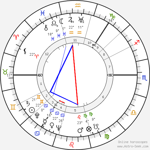 Alexander Campbell birth chart, biography, wikipedia 2019, 2020