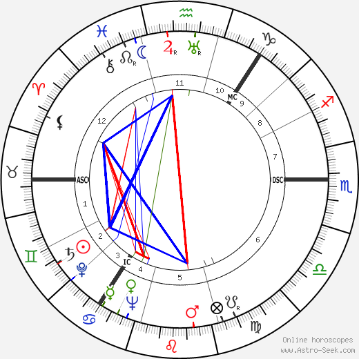 Alexander Campbell astro natal birth chart, Alexander Campbell horoscope, astrology