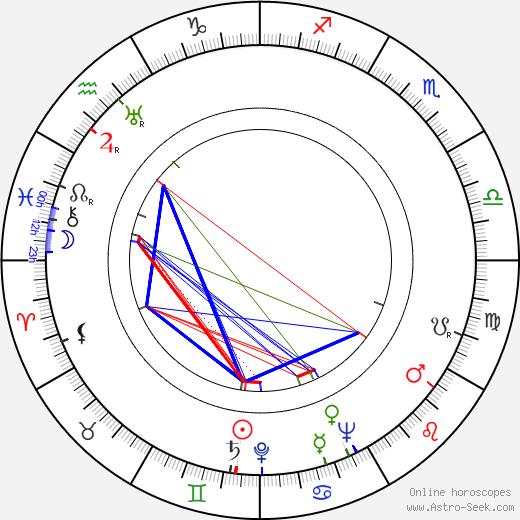 Béďa Pražský astro natal birth chart, Béďa Pražský horoscope, astrology