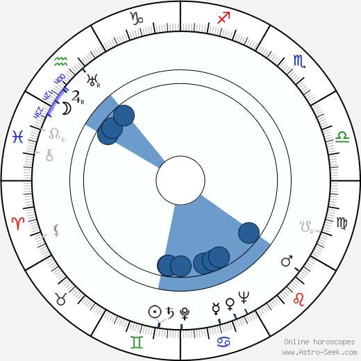 Filippo Walter Ratti wikipedia, horoscope, astrology, instagram