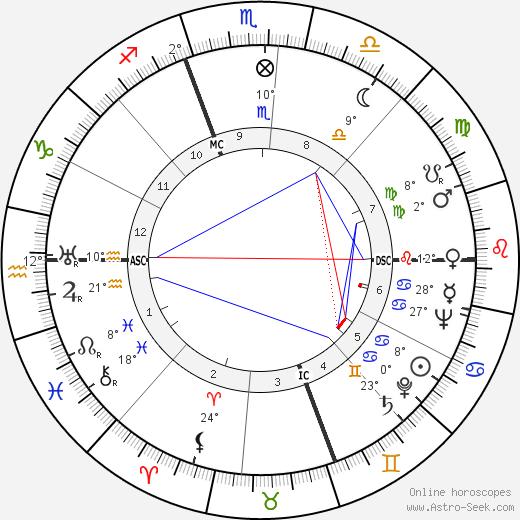 Francisco da Costa Gomes birth chart, biography, wikipedia 2020, 2021