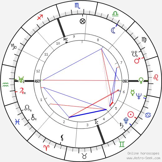 Francisco da Costa Gomes birth chart, Francisco da Costa Gomes astro natal horoscope, astrology