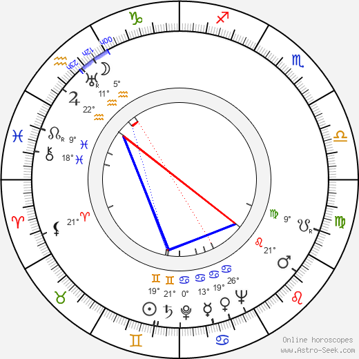 Gerald Mohr birth chart, biography, wikipedia 2019, 2020