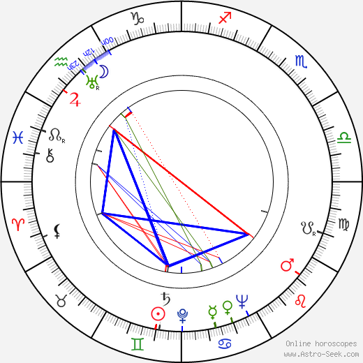 Gerald Mohr birth chart, Gerald Mohr astro natal horoscope, astrology