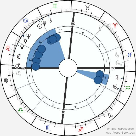 Giorgio Almirante wikipedia, horoscope, astrology, instagram