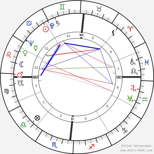 Джорджио Альмиранте Giorgio Almirante день рождения гороскоп, Giorgio Almirante Натальная карта онлайн