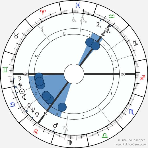 Jan Karski wikipedia, horoscope, astrology, instagram