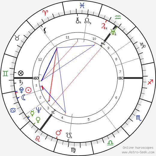 Ян Карский Jan Karski день рождения гороскоп, Jan Karski Натальная карта онлайн