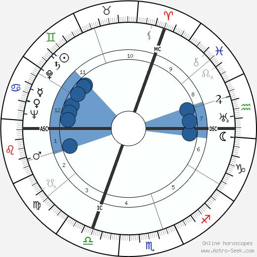 Jean Meyer wikipedia, horoscope, astrology, instagram