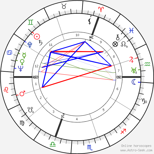 Jean Meyer birth chart, Jean Meyer astro natal horoscope, astrology