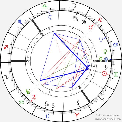Карел Каэрс Karel Kaers день рождения гороскоп, Karel Kaers Натальная карта онлайн