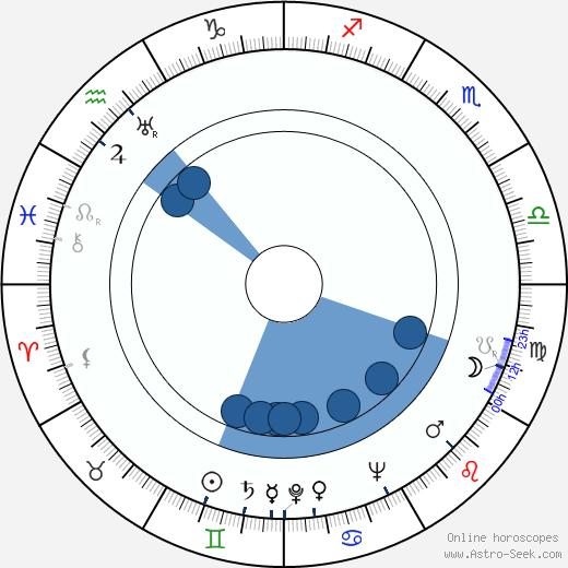 Kati Aspelin wikipedia, horoscope, astrology, instagram