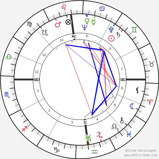 Louis Gabrillargues birth chart, Louis Gabrillargues astro natal horoscope, astrology