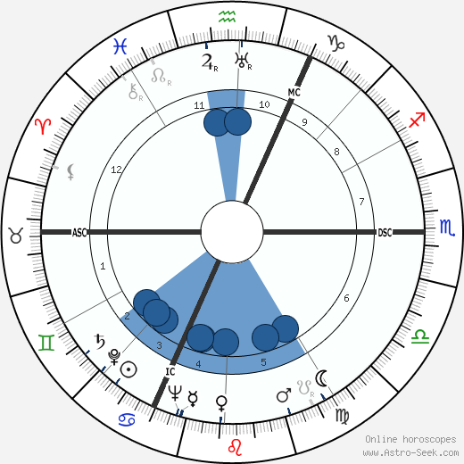 Rafael Kubelík wikipedia, horoscope, astrology, instagram