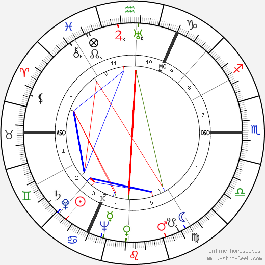Rafael Kubelík birth chart, Rafael Kubelík astro natal horoscope, astrology