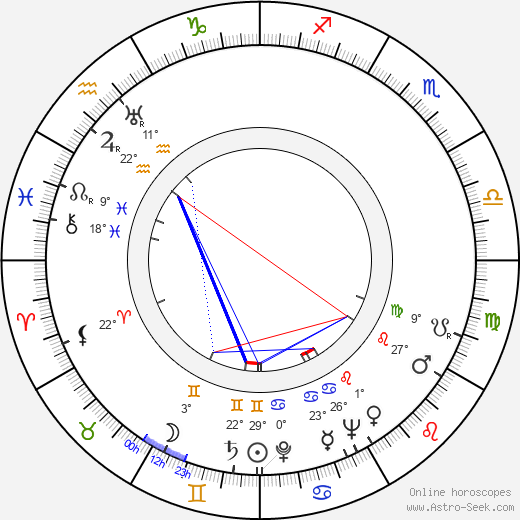 Ralf Parland birth chart, biography, wikipedia 2019, 2020