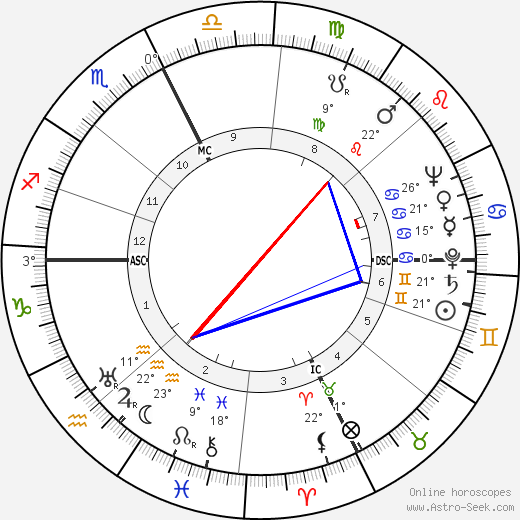 Raymond E. Billows birth chart, biography, wikipedia 2019, 2020
