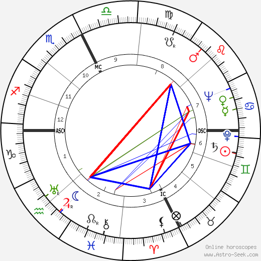 Raymond E. Billows birth chart, Raymond E. Billows astro natal horoscope, astrology