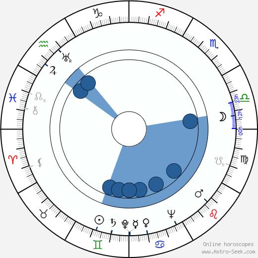 Roy Glenn wikipedia, horoscope, astrology, instagram