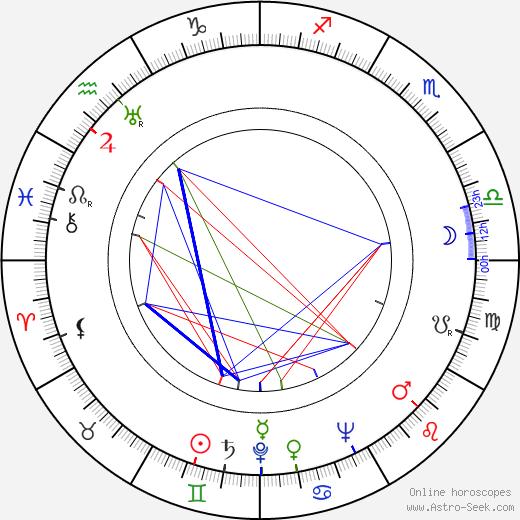 Roy Glenn birth chart, Roy Glenn astro natal horoscope, astrology