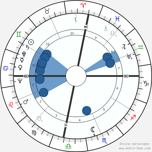 Stan Jones wikipedia, horoscope, astrology, instagram