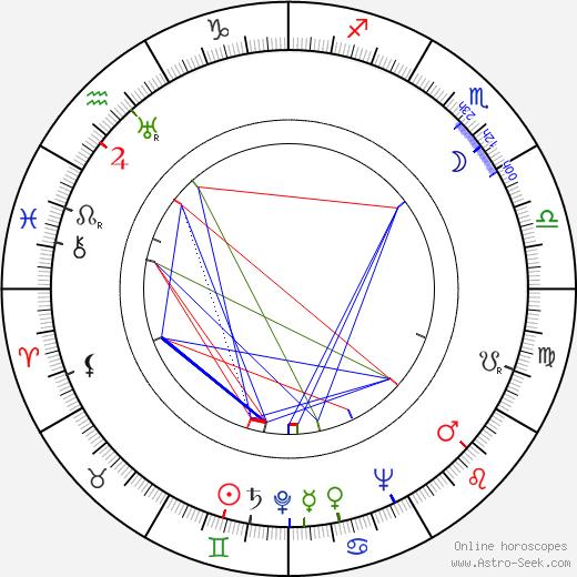 Toivo Manninen tema natale, oroscopo, Toivo Manninen oroscopi gratuiti, astrologia