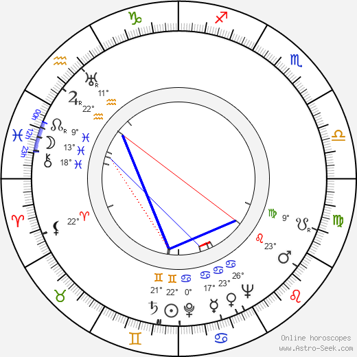 William Lundigan birth chart, biography, wikipedia 2018, 2019