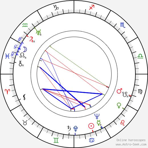 Ahti Sonninen день рождения гороскоп, Ahti Sonninen Натальная карта онлайн