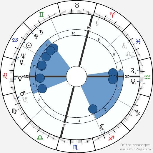 Alain de Boissieu wikipedia, horoscope, astrology, instagram