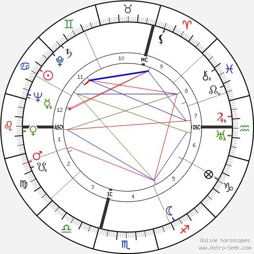 Alain de Boissieu tema natale, oroscopo, Alain de Boissieu oroscopi gratuiti, astrologia