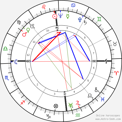 Baron Marcel Bich astro natal birth chart, Baron Marcel Bich horoscope, astrology
