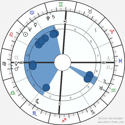 Beatrix Beck wikipedia, horoscope, astrology, instagram