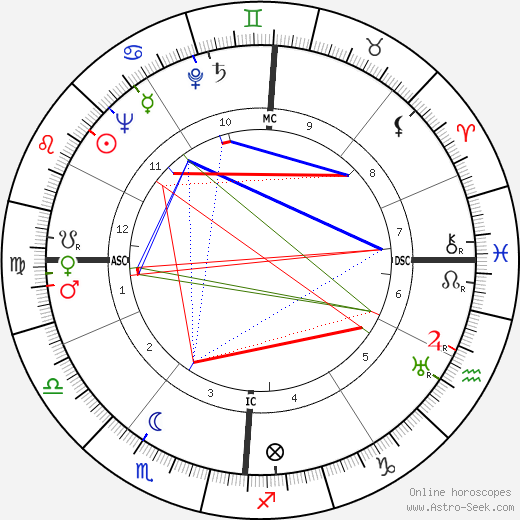 Беатрис Бек Beatrix Beck день рождения гороскоп, Beatrix Beck Натальная карта онлайн
