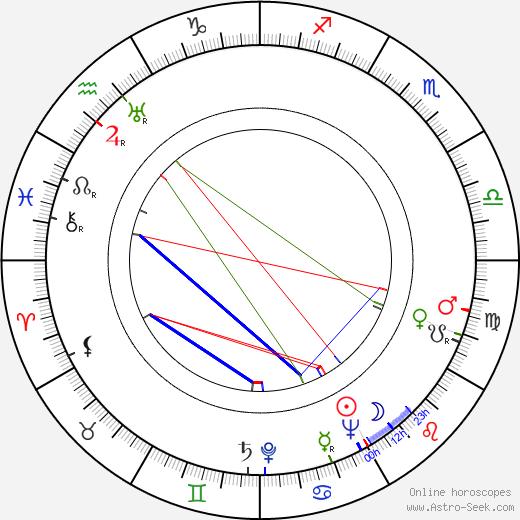 Карл Форман Carl Foreman день рождения гороскоп, Carl Foreman Натальная карта онлайн