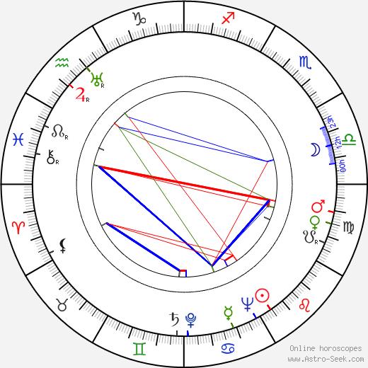Carmen Dragon tema natale, oroscopo, Carmen Dragon oroscopi gratuiti, astrologia