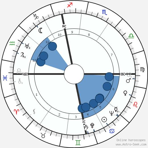 Cor de Groot wikipedia, horoscope, astrology, instagram