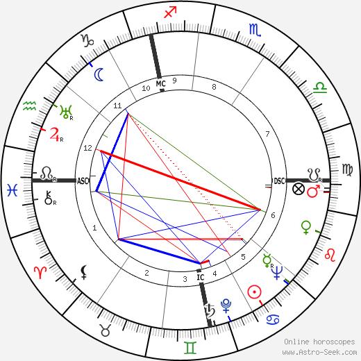 Cor de Groot tema natale, oroscopo, Cor de Groot oroscopi gratuiti, astrologia