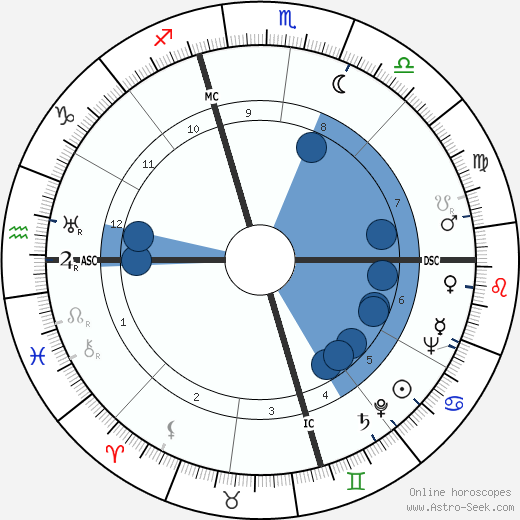 Earle Warren horoscope, astrology, sign, zodiac, date of birth, instagram