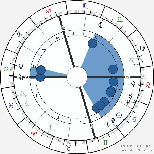 Earle Warren wikipedia, horoscope, astrology, instagram