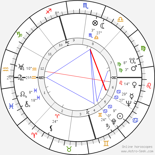 Earle Warren birth chart, biography, wikipedia 2019, 2020