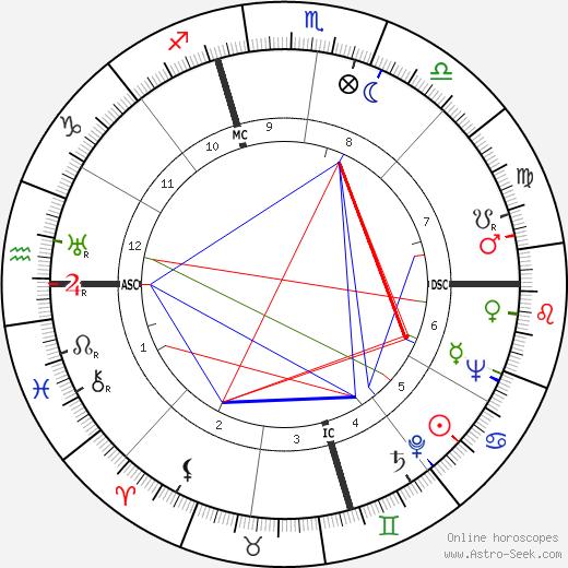 Earle Warren tema natale, oroscopo, Earle Warren oroscopi gratuiti, astrologia