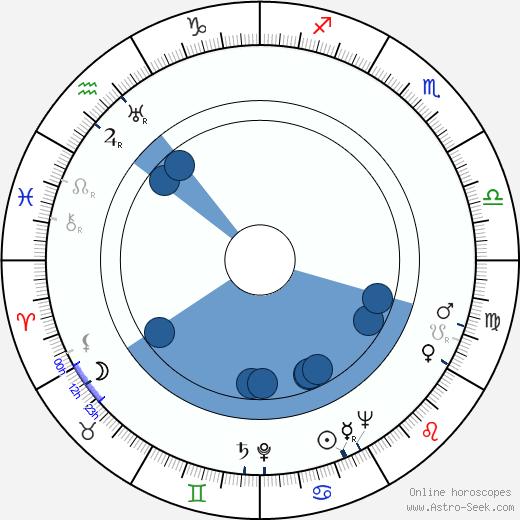 Ernest Roberts wikipedia, horoscope, astrology, instagram