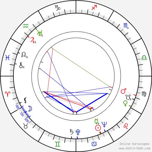 Ernest Roberts день рождения гороскоп, Ernest Roberts Натальная карта онлайн