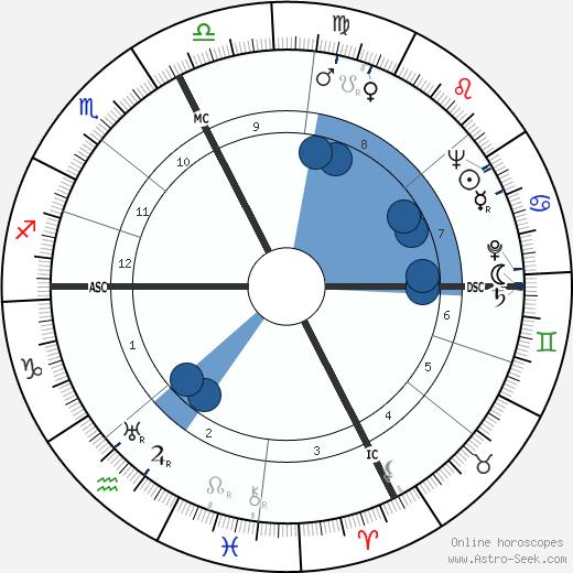 Ersilio Tonini wikipedia, horoscope, astrology, instagram
