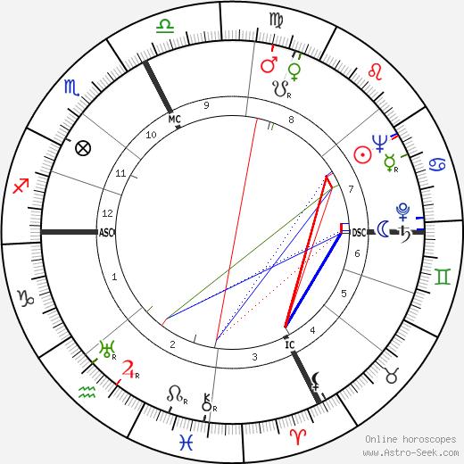 Эрсилио Тонини Ersilio Tonini день рождения гороскоп, Ersilio Tonini Натальная карта онлайн