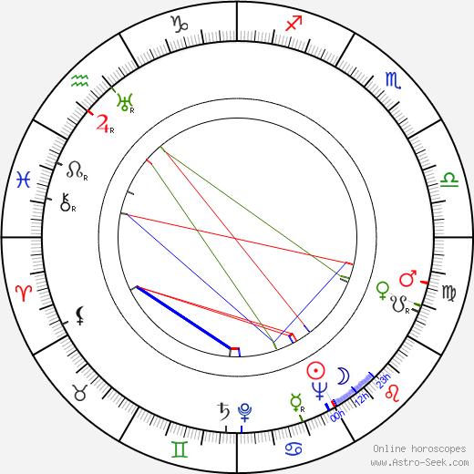 Evelyn Lambart день рождения гороскоп, Evelyn Lambart Натальная карта онлайн